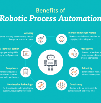 Business Benefits of Robotic Process Automation